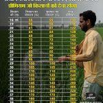 [3000 रु]  किसान मानधन योजना रजिस्ट्रेशन| kisan mandhan yojana