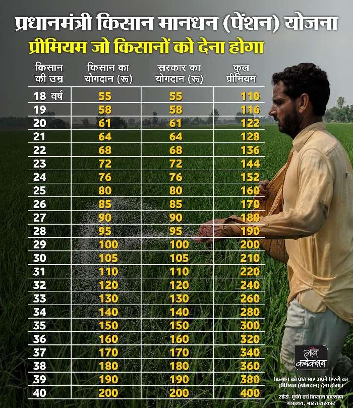 प्रधानमंत्री किसान मानधन योजना